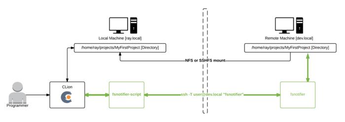 Improve performance Jetbrains IDE when working on remote machine